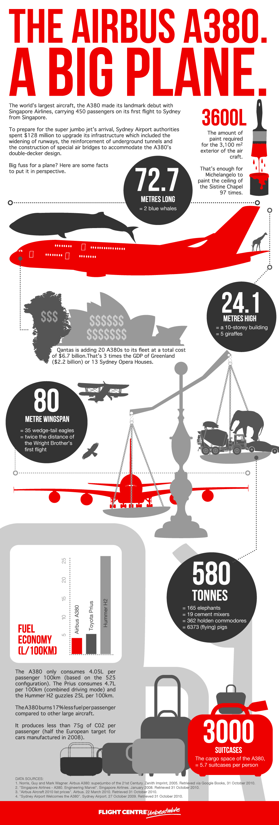 Airbus A380 - A Big Plane (Infographic)