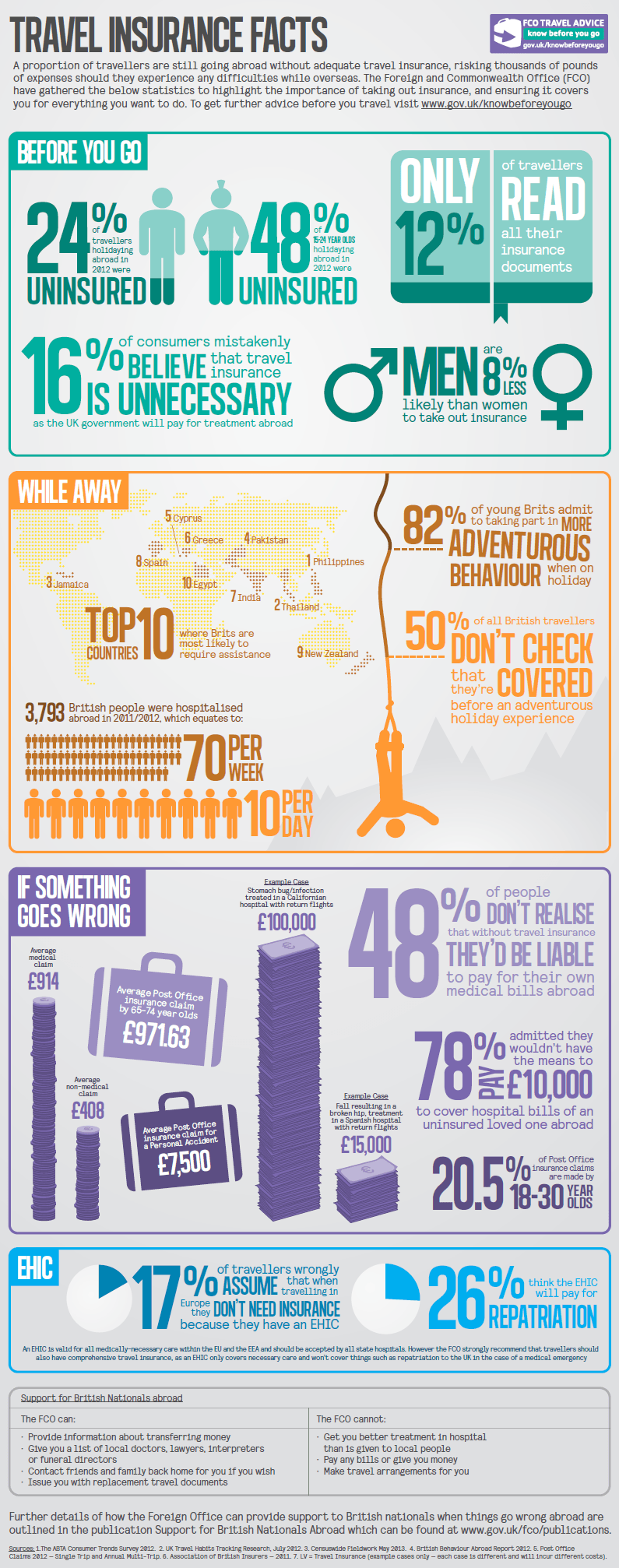 FCO: Travel Insurance Facts